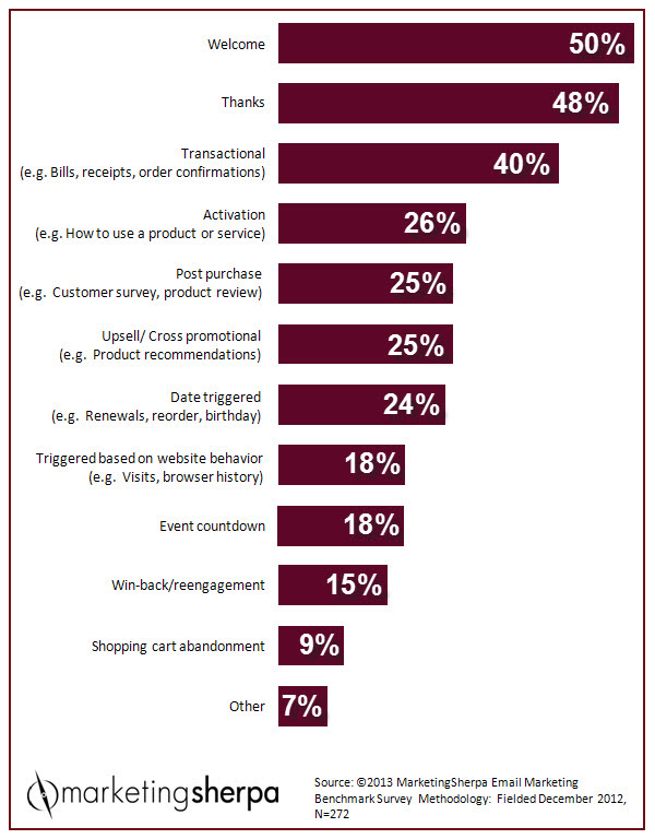 Which automated emails marketers are most likely to send