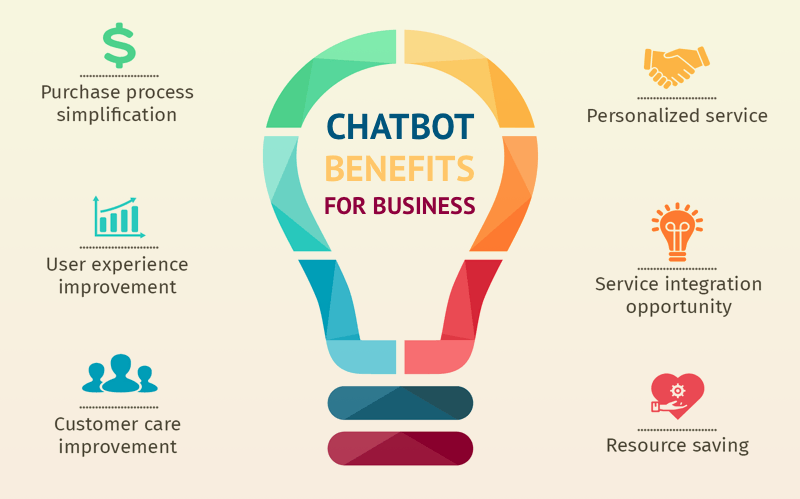 Chatbot Benefits - Marketing Automation