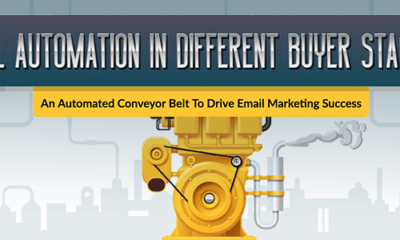 email automation - buyer journey