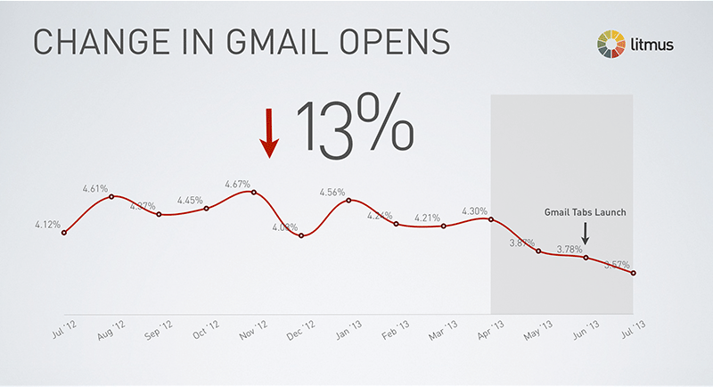 Change in gmail opens since gmail tabs has been implemented