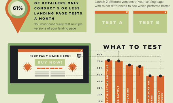 The Anatomy Of A Well Crafted Landing Page