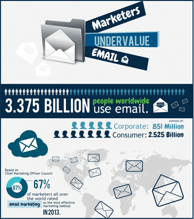 marketers-undervalue-email-pinpointe.
