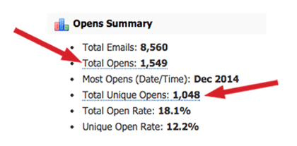 measuring-Email-Analytics-pinpointe-opens-summary