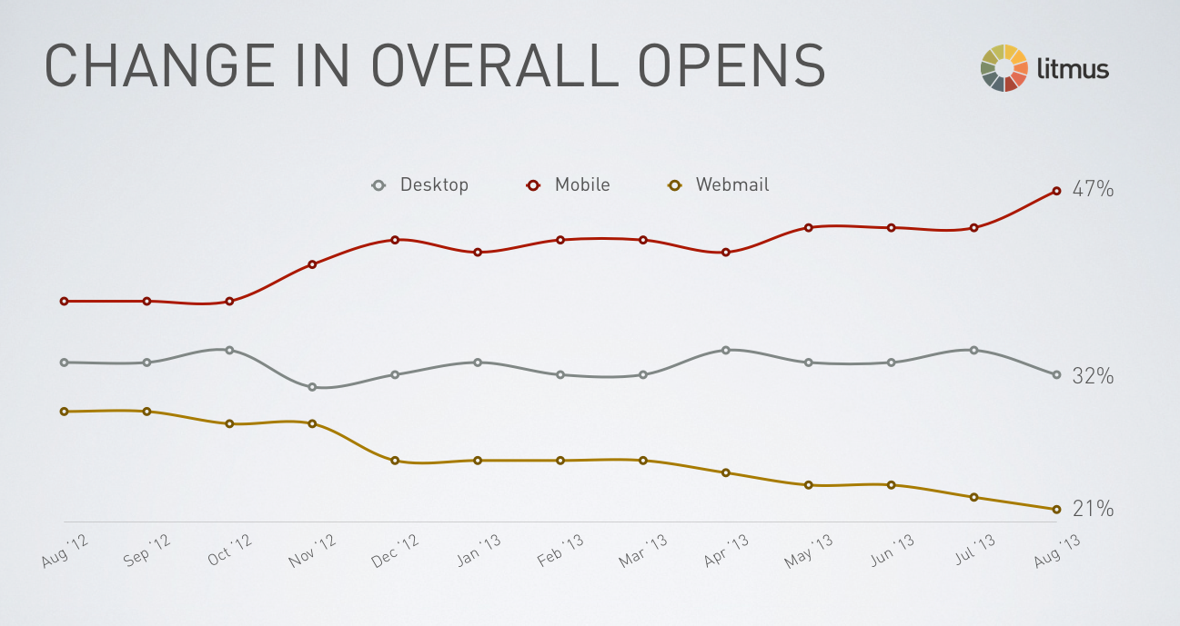 Mobile Email Open Trends (Courtesy Litmus)