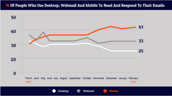 People who use mobile email vs desktop email vs tablet email access - comparison