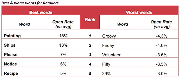 the words retailers should use in their email subject lines