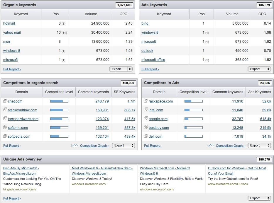 Landing Page Optimization - Using Google Analytics