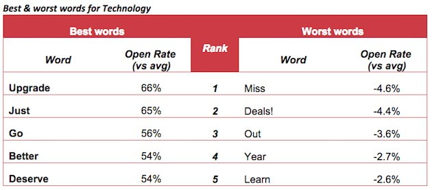 which words do best in email subject lines for the technology sector