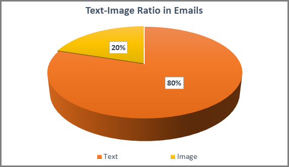 text-to-image-ratio - text-based vs image-based emails