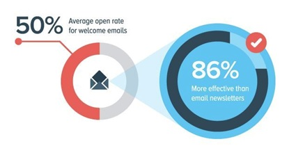 email marketing tricks there are a bunch of email marketing tricks you can do with welcome emails