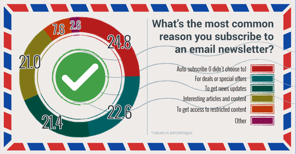 why subscribe - email marketing subscriptions