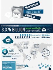 marketers-undervalue-email-pinpointe