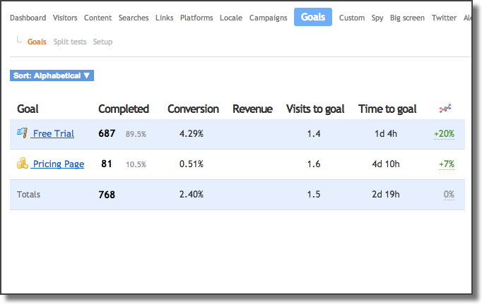Easily create and track website goals so you can track performance vs. marketing KPIs.